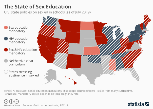 How does FCPS sex education measure up?